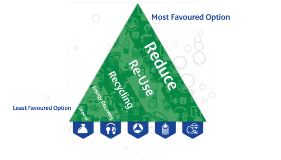 Waste management recycling Infograph