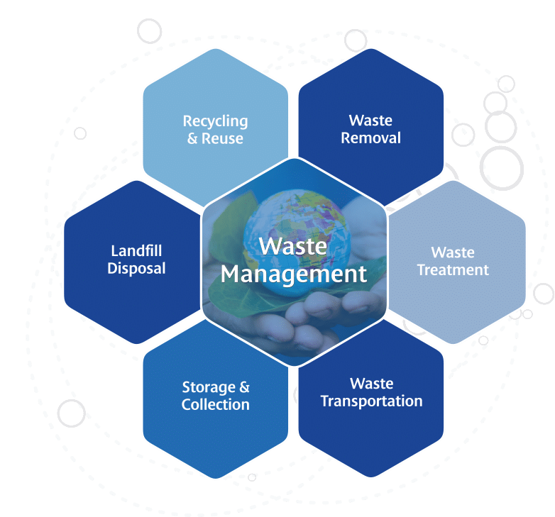 Waste management infograph recycling